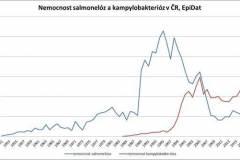 Nemocnost salmonelóz a kampylobakterióz