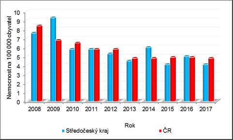 Výskyt TBC ve Středočeském kraji a České republice v období 2008 – 2017