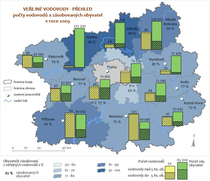 Veřejné vodovody - přehled 2009
