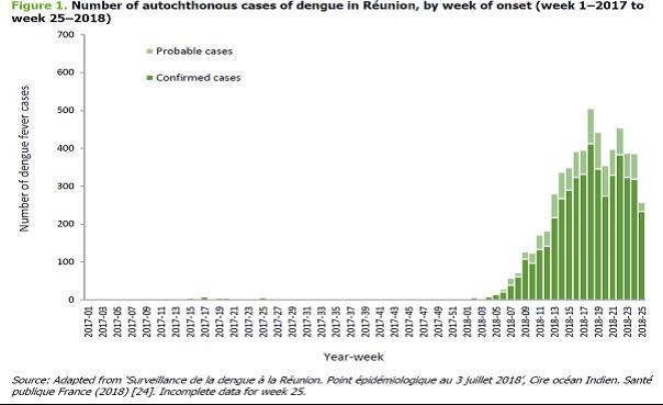Počet onemocnění horečky Dengue