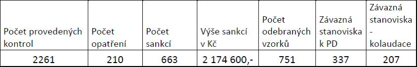Tab.č. 1: Stručný přehled činnosti odboru hygieny výživy KHS Stč. Kraje se sídlem v Praze za období od 1. 1. 2019 do 31.10. 2019